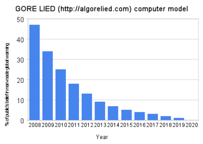 Gore_lied_http_algorelied_com_computer_model3