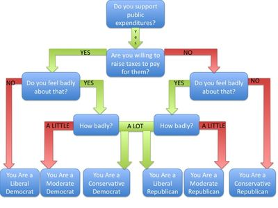 Modern Political Decision Tree