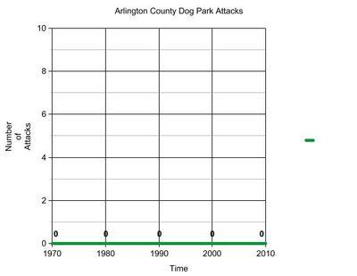 Arlington Dog Park Attacks